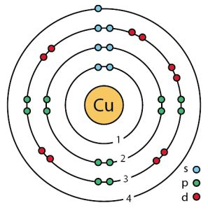 Copper Facts, Symbol, Discovery, Properties, Uses