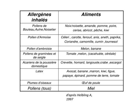 PPT - Les Allergies Alimentaires PowerPoint Presentation